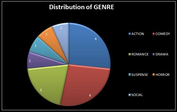 Most Popular Genre 2012