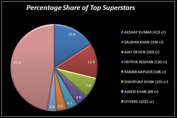 Percentage Share of Superstars