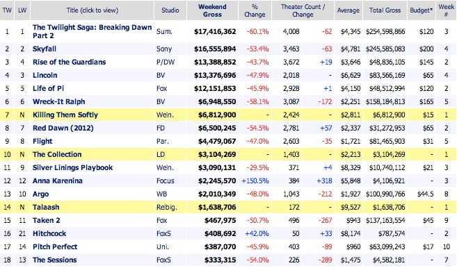 box office usa 2