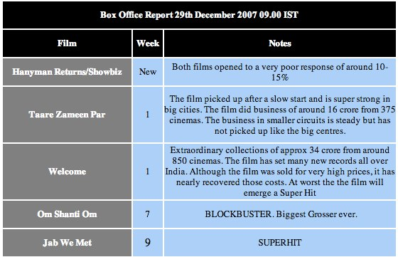 Om Shanti Om declared biggest grosser