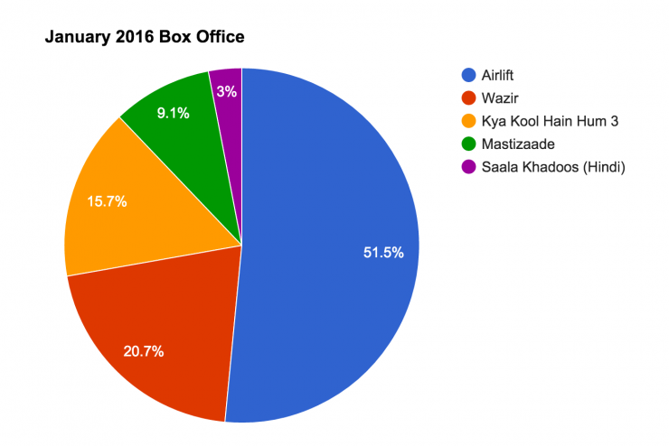 Bollywood january 2016 box office collections and analysis - Bollywood movie box office collection ...